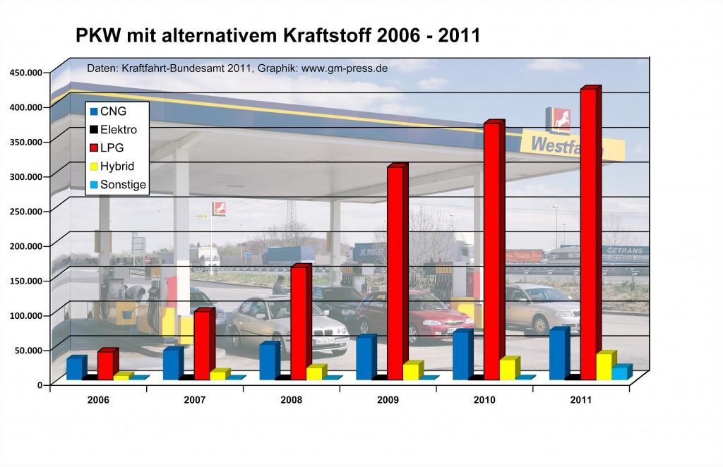Bestandszahlen alternativer Antriebe zum Stichttag 1. Januar 2011