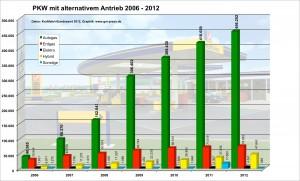Mit großem Abstand von über 380.000 PKW liegt Autogas bei den alternativen Antrieben vorn. Graphik: www.gm-press.de