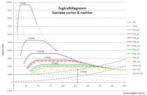 Das Zugkraftdiagramm stellt den Verlauf der Fahrwiderstände (= Summe von Roll-, Luftwiderstand und Steigung) sowie den Verlauf der Antriebskräfte über die gefahrene Geschwindigkeit dar.