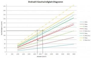 Durch eine längere Übersetzung des Getriebes erreicht man eine Drehzahlabsenkung in den ausgetauschten Gängen (Gänge 4, 5 und 6).
